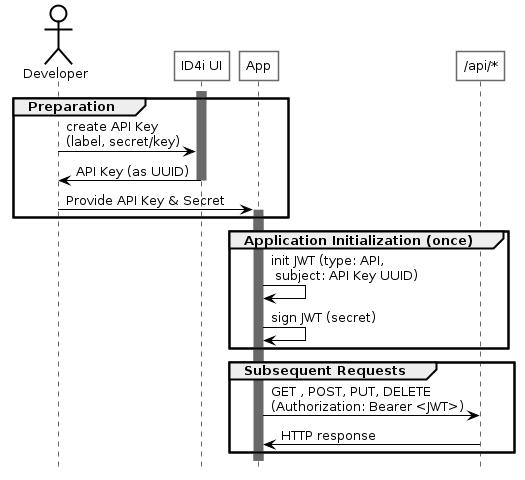 ID4i API Developer Guide